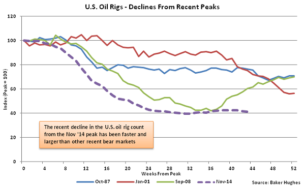 US Oil Rigs - Decline from Recent Peaks - Sept 16