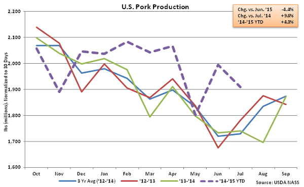 US Pork Production - Aug