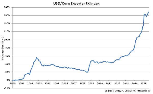 USD-Corn Exporter FX Index - Sep
