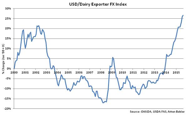 USD-Dairy Exporter FX Index - Sep