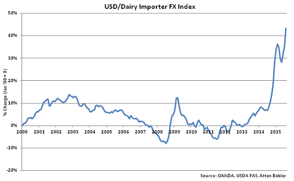 USD-Dairy Importer FX Index - Sep