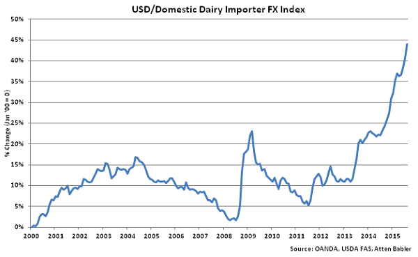 USD-Domestic Dairy Importer FX Index - Sep