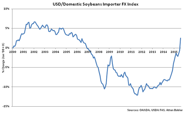 USD-Domestic Soybeans Importer FX Index - Sep