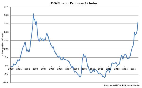 USD-Ethanol Producer FX Index - Sep
