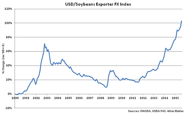 USD-Soybeans Exporter FX Index - Sep