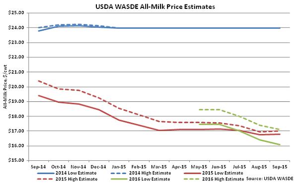 USDA WASDE All-Milk Price Estimates - Sep