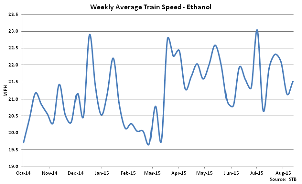 Weekly Average Train Speed-Ethanol - Sep