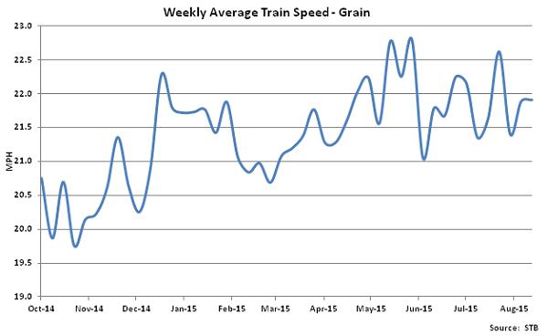 Weekly Average Train Speed-Grain - Sep