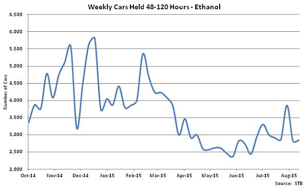 Weekly Cars Held 48-120 Hours-Ethanol - Sep