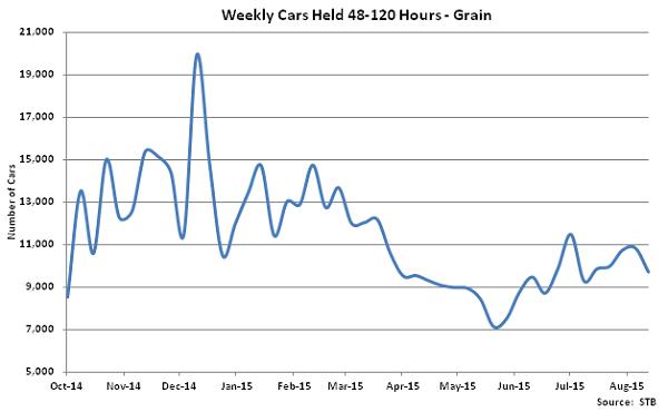 Weekly Cars Held 48-120 Hours-Grain - Sep