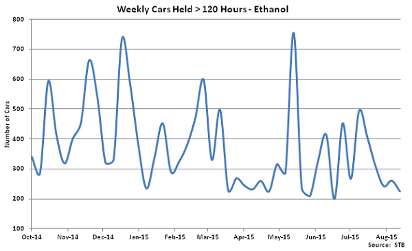 Weekly Cars Held Greater Than 120 Hours-Ethanol - Sep