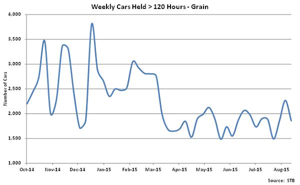 Weekly Cars Held Greater Than 120 Hours-Grain - Sep