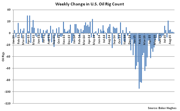 Weekly Change in US Oil Rig Count - Sept 2