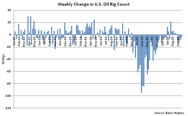 Weekly Change in US Oil Rig Count - Sept 30