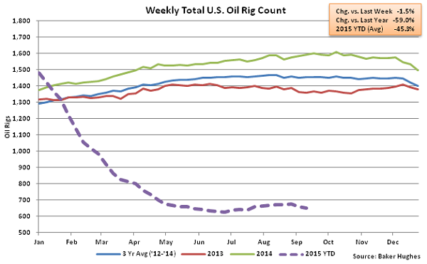 Weekly Total US Oil Rig Count - Sept 16