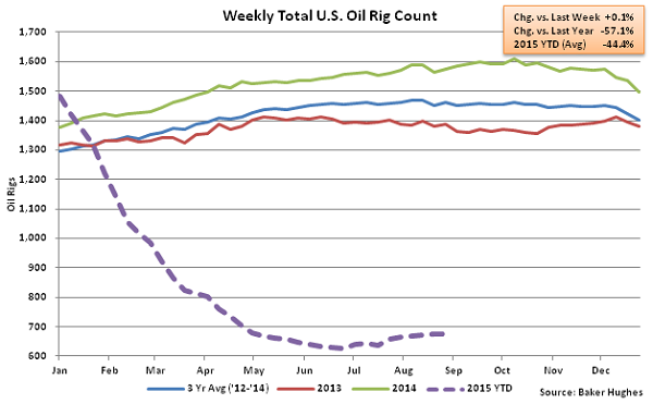 Weekly Total US Oil Rig Count - Sept 2