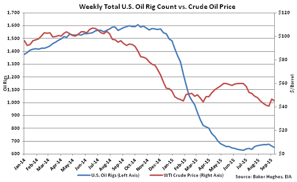 Weekly Total US Oil Rig Count vs Crude Oil Price - Sept 16