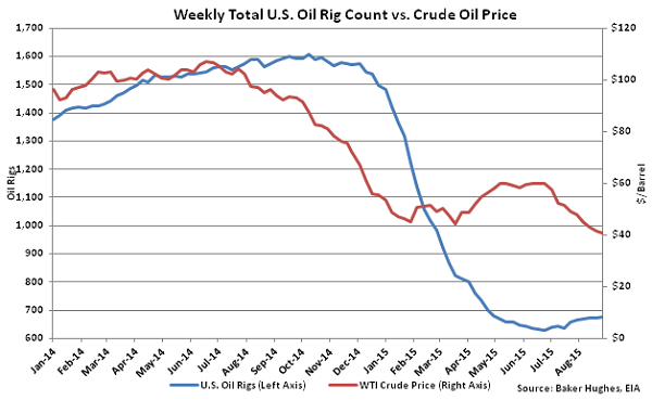 Weekly Total US Oil Rig Count vs Crude Oil Price - Sept 2