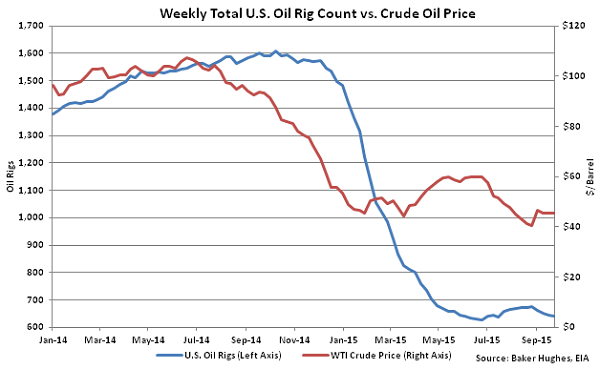Weekly Total US Oil Rig Count vs Crude Oil Price - Sept 30