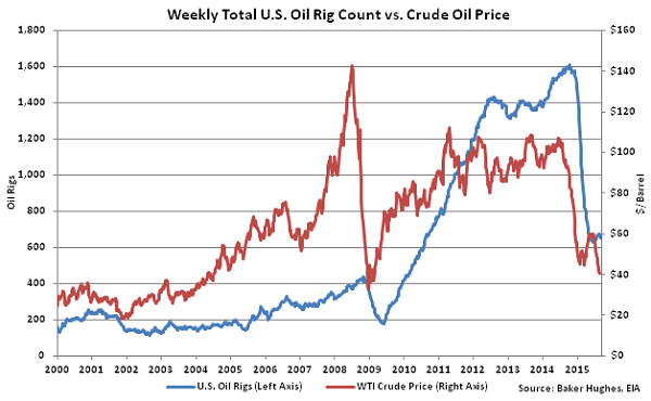 Weekly Total US Oil Rig Count vs Crude Oil Price2 - Sept 16