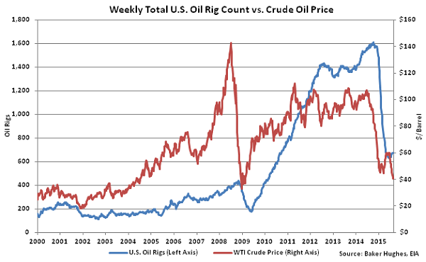 Weekly Total US Oil Rig Count vs Crude Oil Price2 - Sept 2