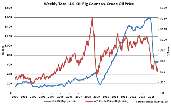 Weekly Total US Oil Rig Count vs Crude Oil Price2 - Sept 30