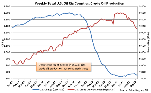Weekly Total US Oil Rig Count vs Crude Oil Production - Sept 16
