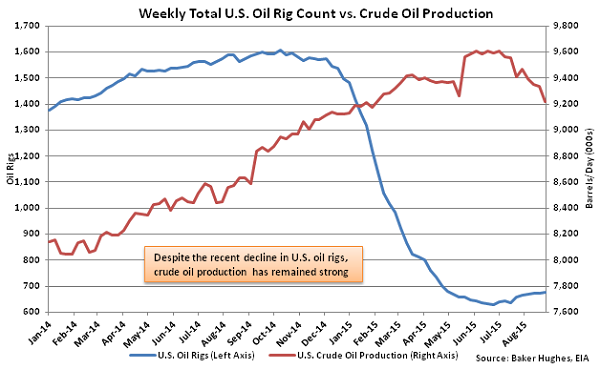 Weekly Total US Oil Rig Count vs Crude Oil Production - Sept 2