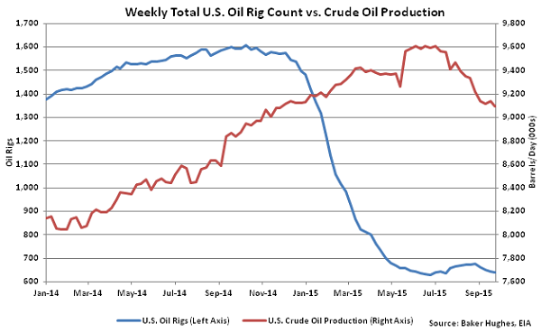 Weekly Total US Oil Rig Count vs Crude Oil Production - Sept 30