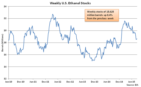 Weekly US Ethanol Stocks 8-26-15