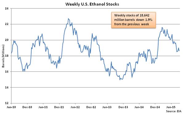 Weekly US Ethanol Stocks 9-10-15