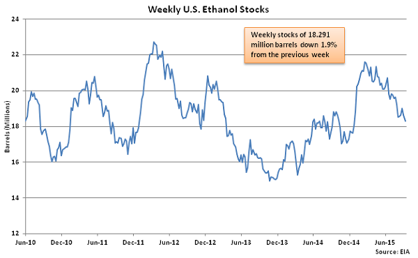 Weekly US Ethanol Stocks 9-16-15