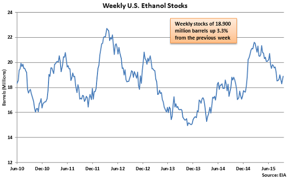 Weekly US Ethanol Stocks - Sep 23