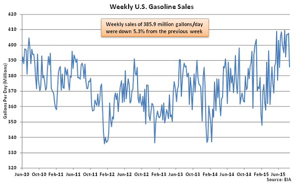 Weekly US Gasoline Sales 8-26-15
