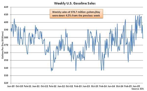 Weekly US Gasoline Sales 9-10-15