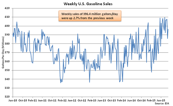 Weekly US Gasoline Sales 9-2-15