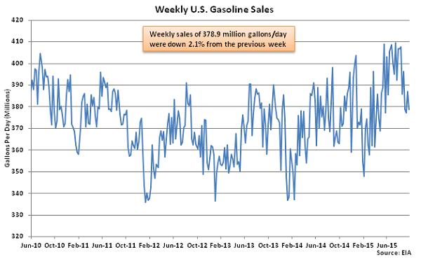 Weekly US Gasoline Sales 9-30-15