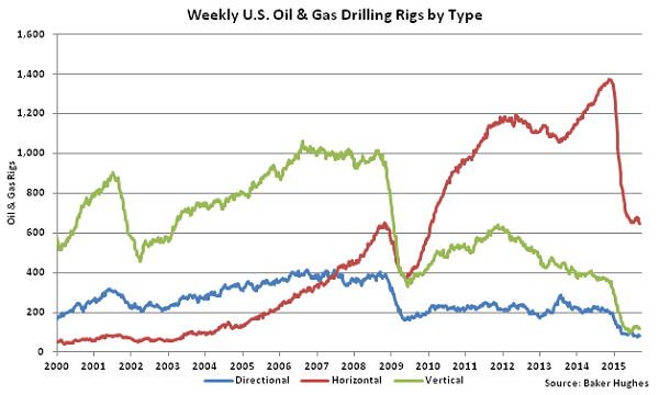 Weekly US Oil and Gas Drilling Rigs by Type - Sept 16