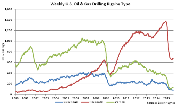 Weekly US Oil and Gas Drilling Rigs by Type - Sept 2