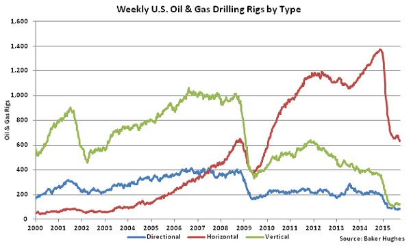 Weekly US Oil and Gas Drilling Rigs by Type - Sept 30