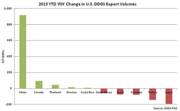 2015 YTD YOY Change in US DDGS Export Volumes - Oct