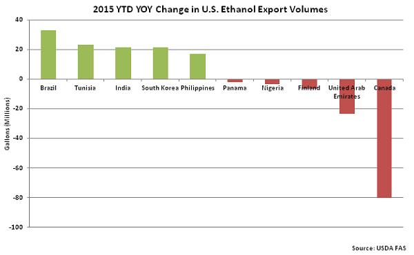 2015 YTD YOY Change in US Ethanol Export Volumes - Oct