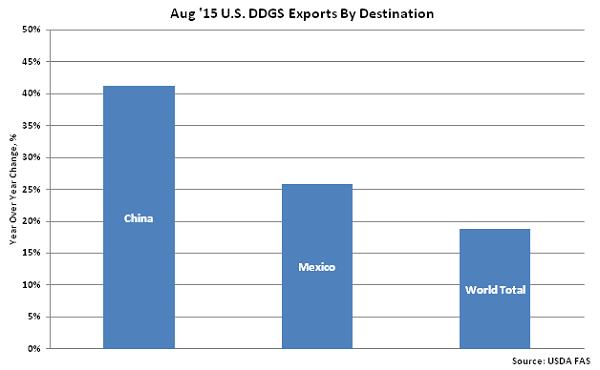 Aug 15 US DDGS Exports by Destination - Oct