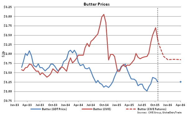 Butter Prices - Oct 20