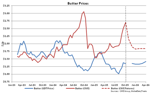 Butter Prices - Oct 6