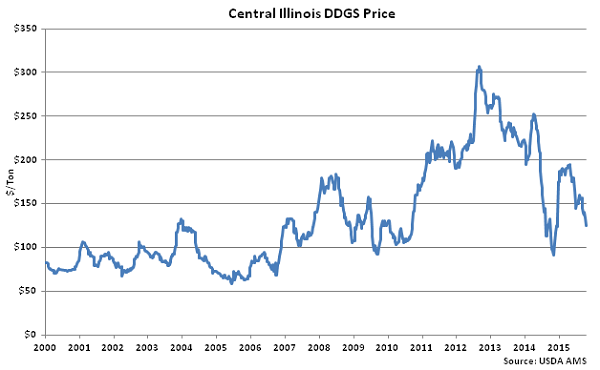 Central Illinois DDGs Price - Oct