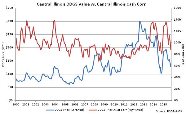 Central Illinois DDGs Value vs Central Illinois Cash Corn - Oct