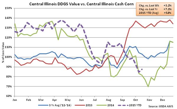 Central Illinois DDGs Value vs Central Illinois Cash Corn2 - Oct