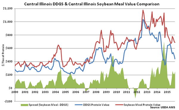 Central Illinois DDGs and Central Illinois Soybean Meal Value Comparison - Oct