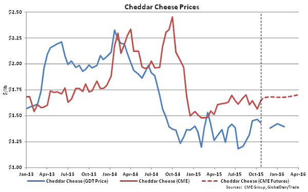 Cheddar Cheese Prices - Oct 20
